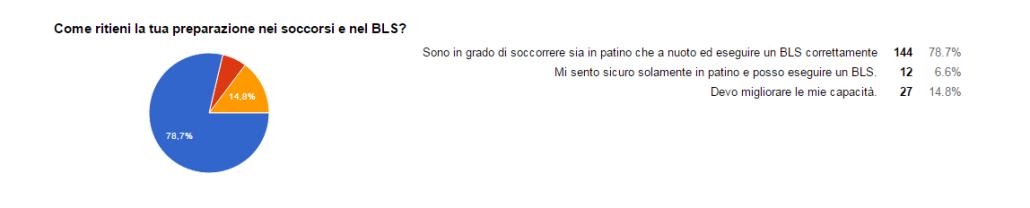 RI_Sondaggio 2b1